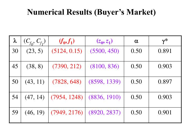 Numerical Results (Buyer's Market)