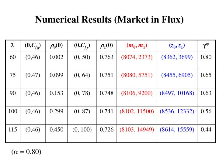 Numerical Results (Market in Flux)