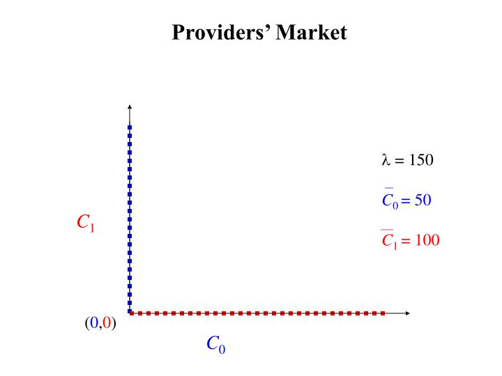 Providers' Market