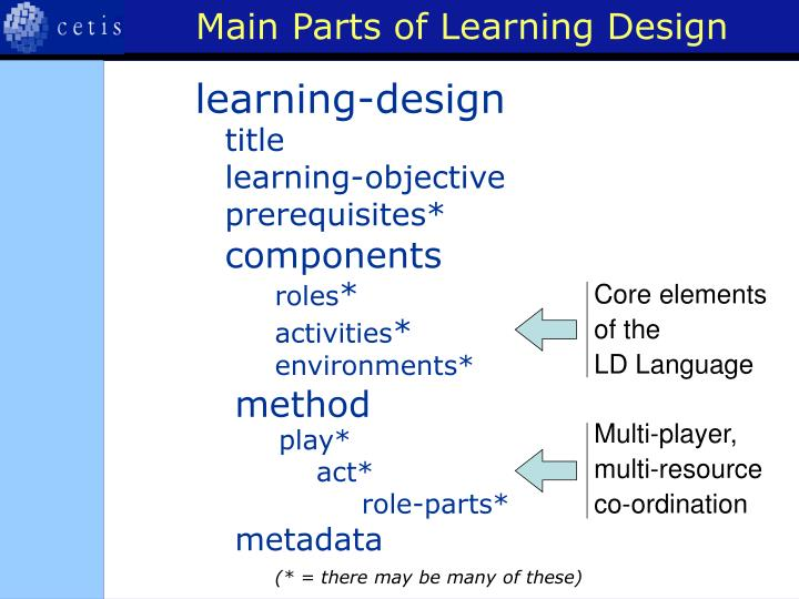 Main Parts of Learning Design