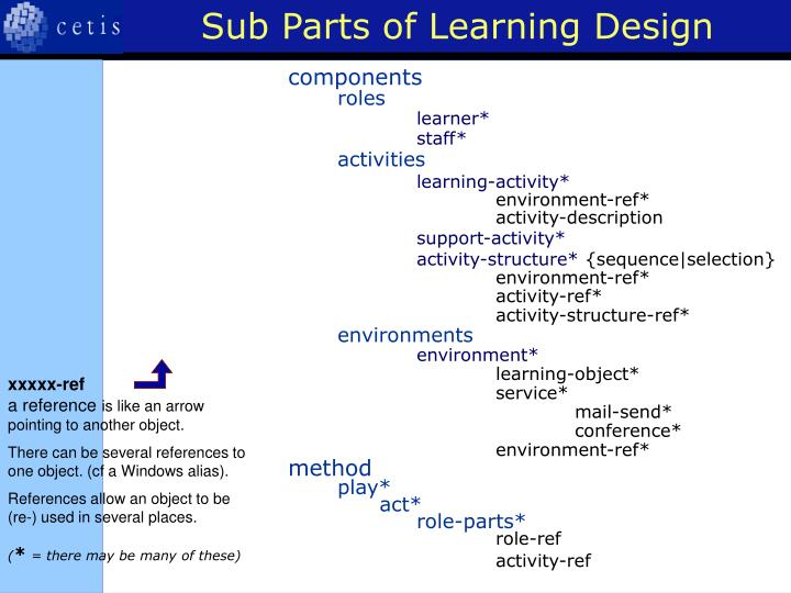 Sub Parts of Learning Design