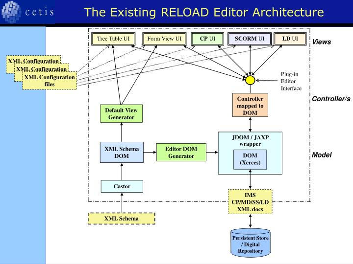 The Existing RELOAD Editor Architecture