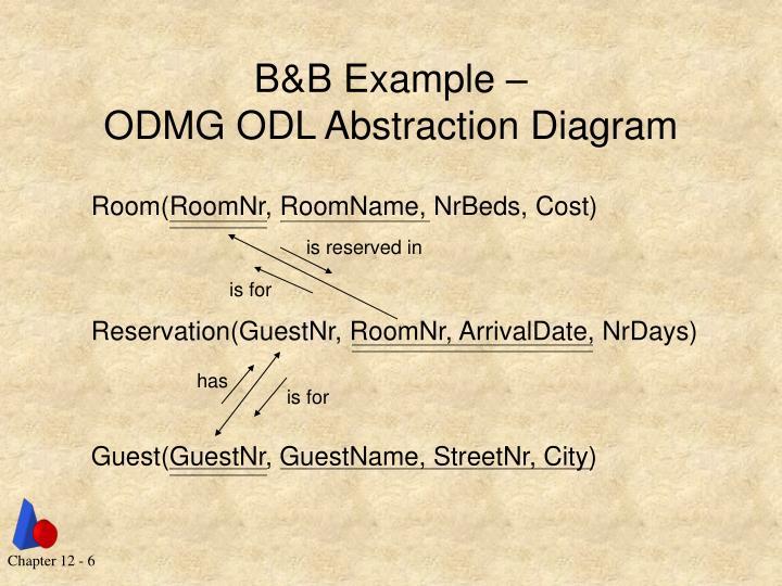 B&B Example –