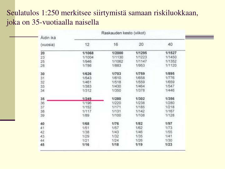 Seulatulos 1:250 merkitsee siirtymistä samaan riskiluokkaan, joka on 35-vuotiaalla naisella