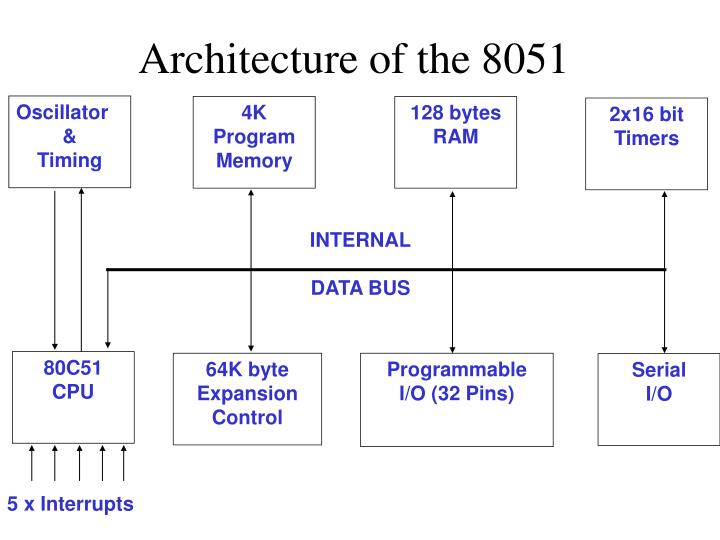 Architecture of the 8051