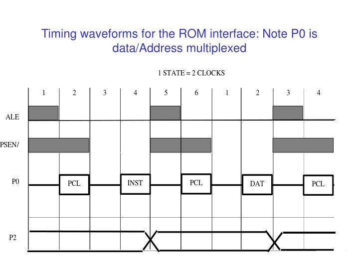 Timing waveforms for the ROM interface: Note P0 is data/Address multiplexed