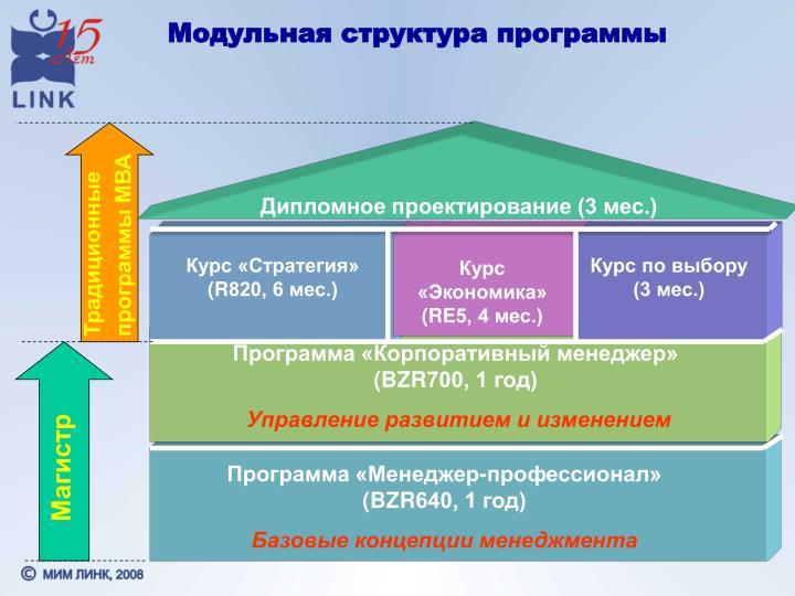 Модульная структура программы