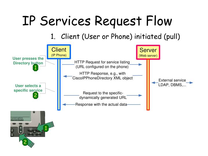 IP Services Request Flow