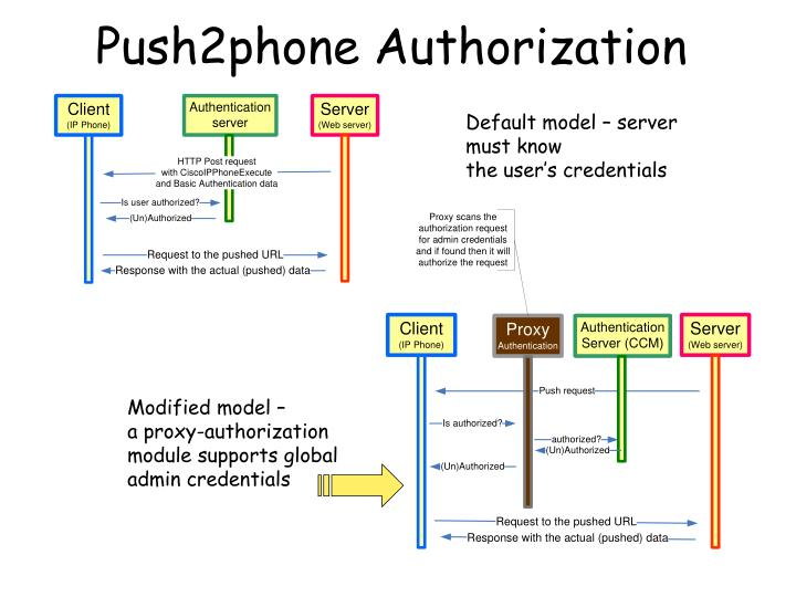 Push2phone Authorization