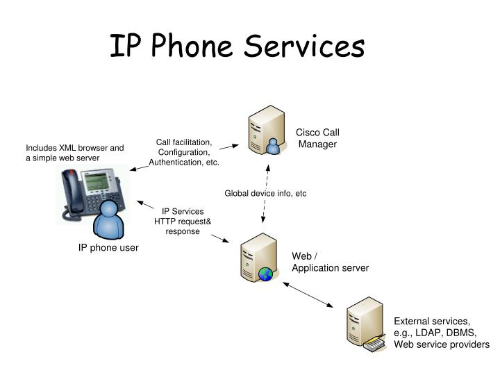 IP Phone Services