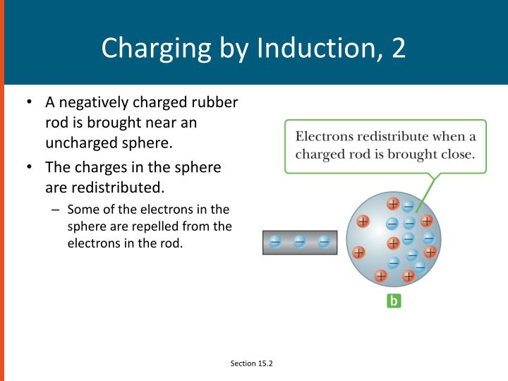 Charging by Induction, 2
