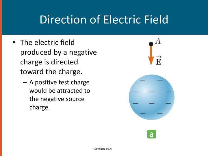 Direction of Electric Field