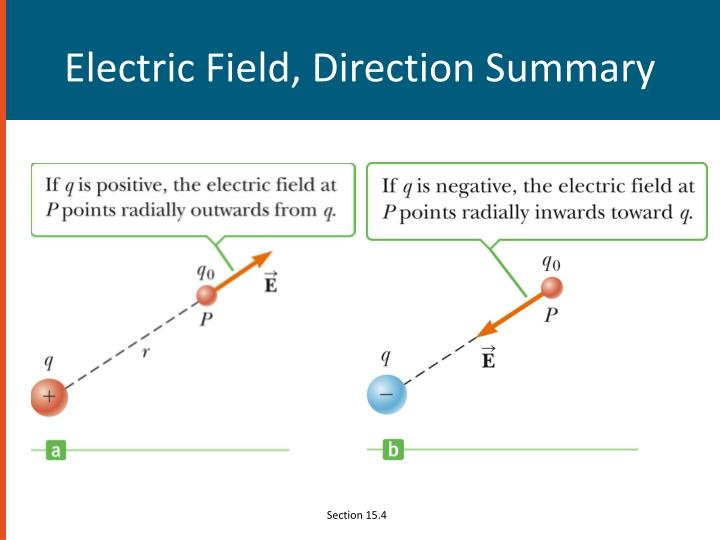 Electric Field, Direction Summary