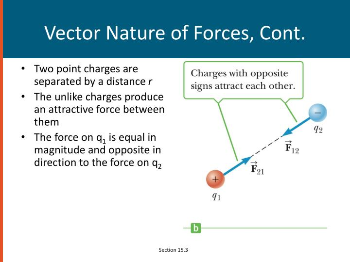Vector Nature of Forces, Cont.