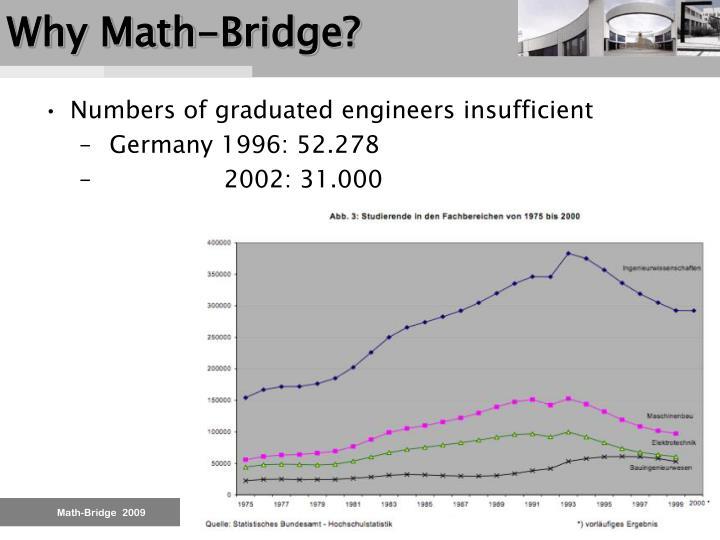 Why Math-Bridge?