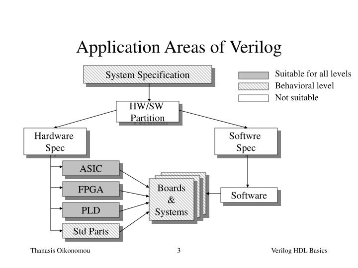 Application areas of verilog