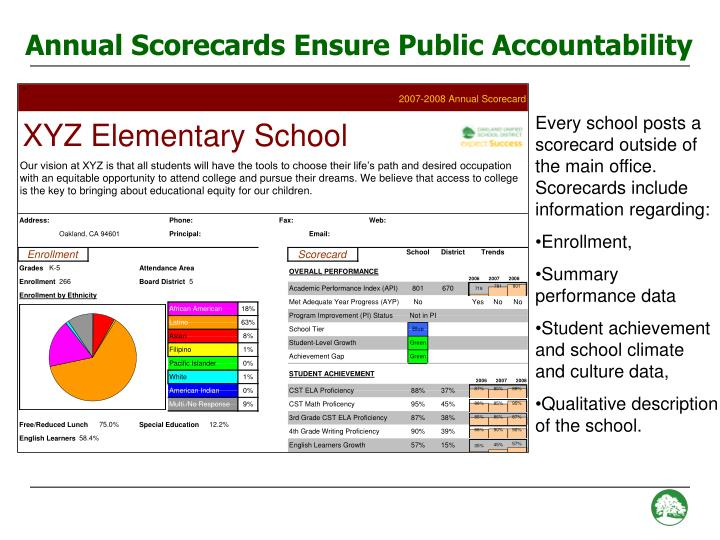 Annual Scorecards Ensure Public Accountability
