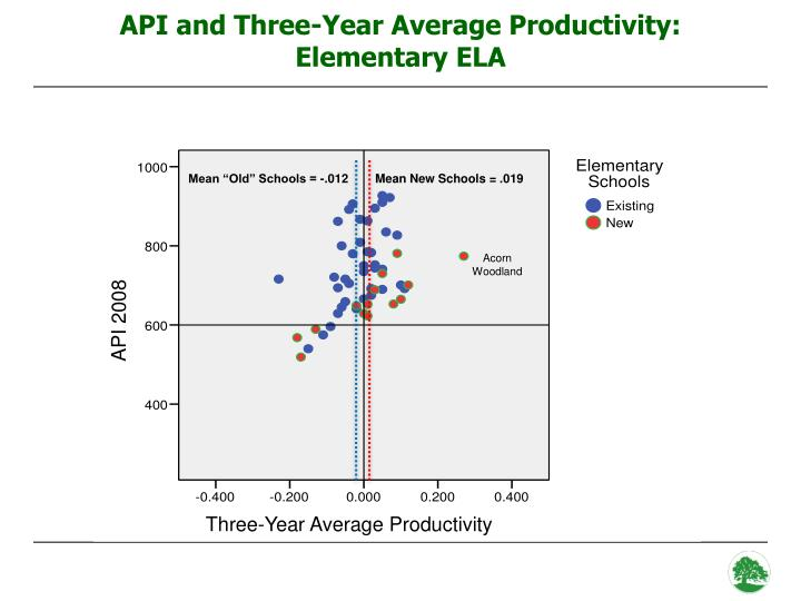 API and Three-Year Average Productivity: