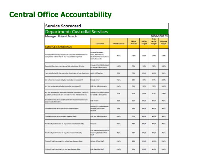 Central Office Accountability