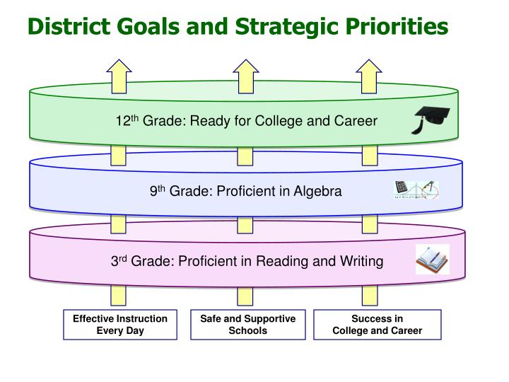 District Goals and Strategic Priorities