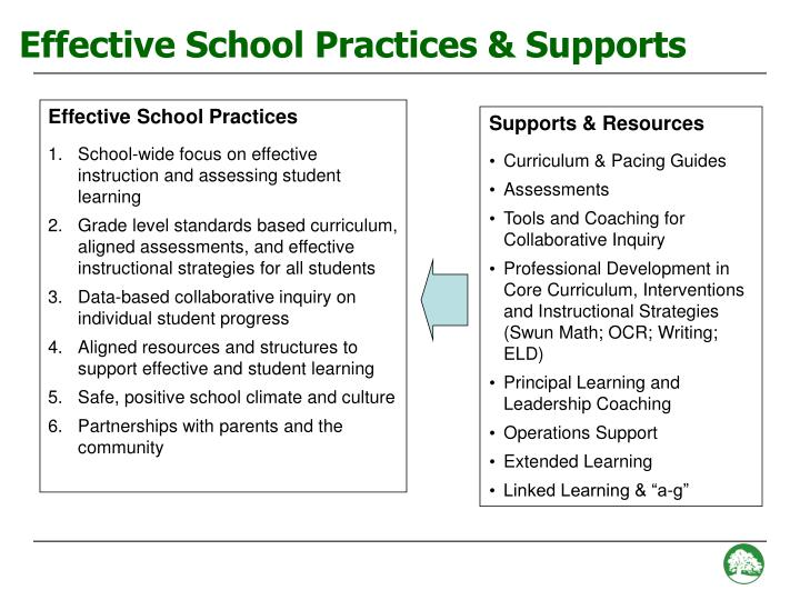 Effective School Practices & Supports