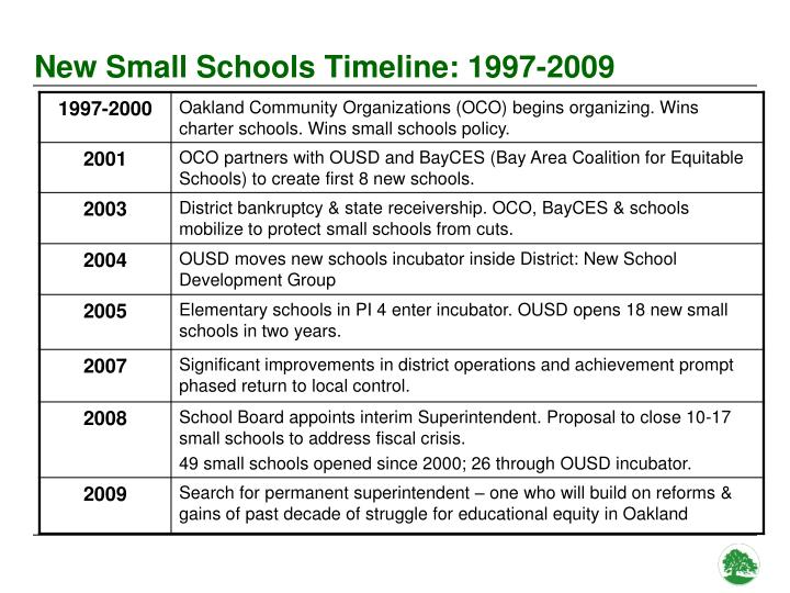 New Small Schools Timeline: 1997-2009