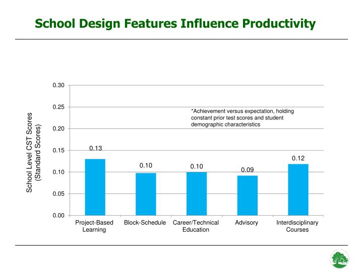 School Design Features Influence Productivity