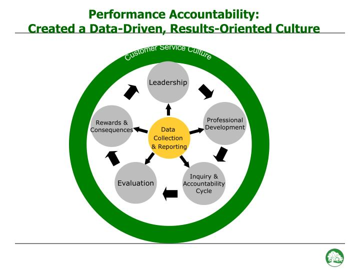 Performance Accountability: