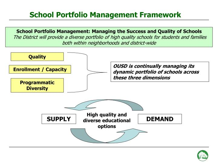School Portfolio Management Framework