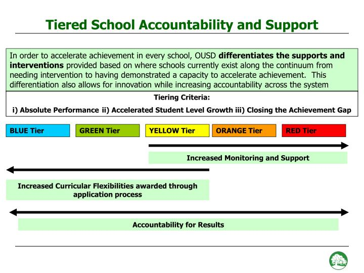 Tiered School Accountability and Support