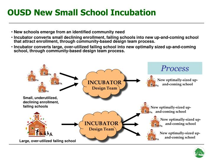 OUSD New Small School Incubation