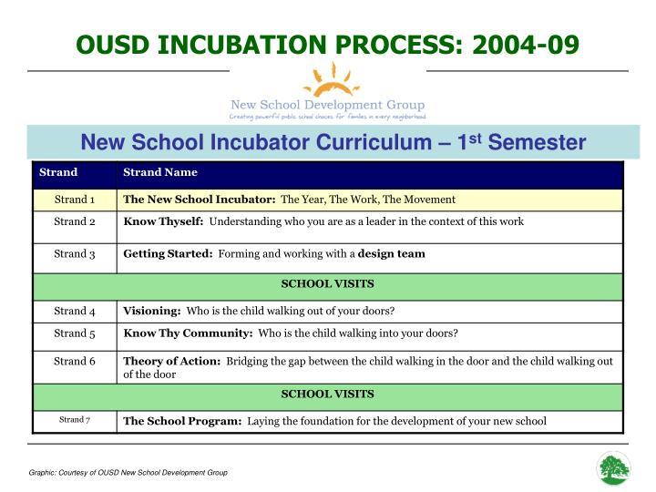 OUSD INCUBATION PROCESS: 2004-09