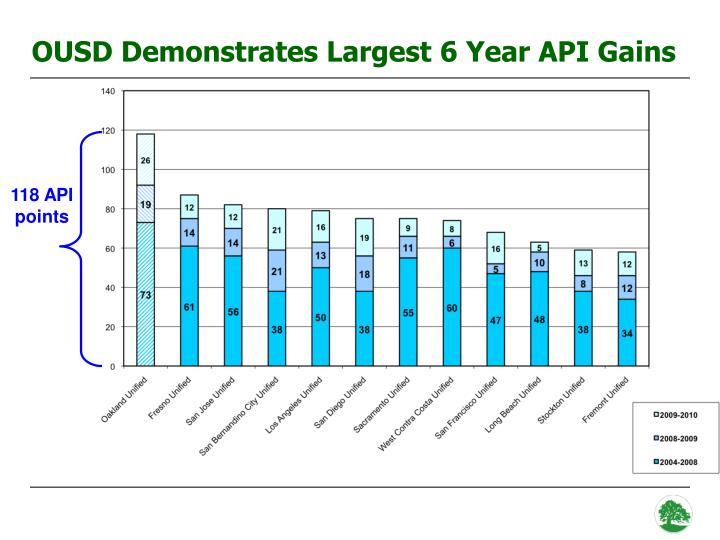 OUSD Demonstrates Largest 6 Year API Gains