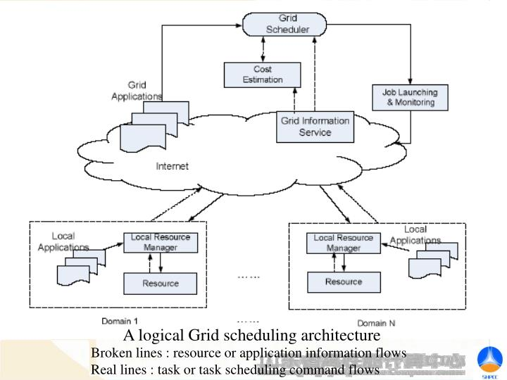 A logical Grid scheduling architecture