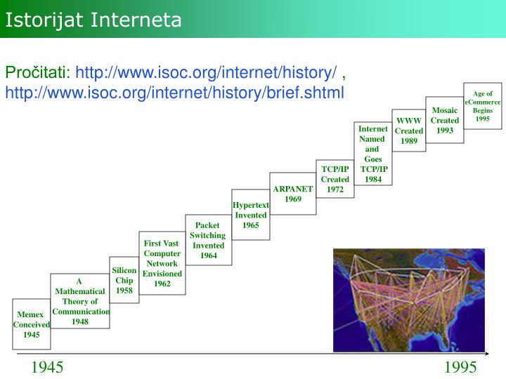 Istorijat Interneta