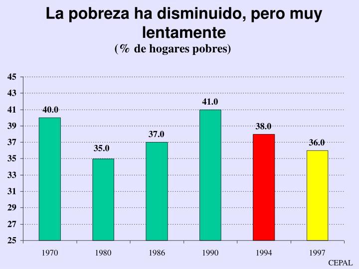 La pobreza ha disminuido, pero muy lentamente