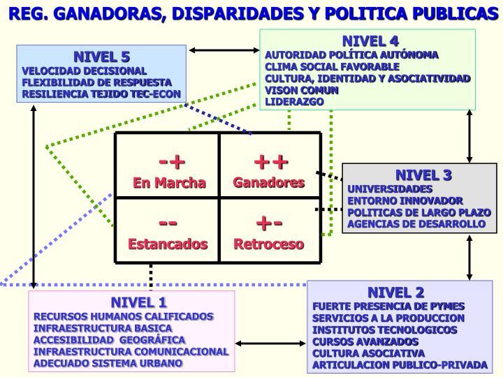 REG. GANADORAS, DISPARIDADES Y POLITICA PUBLICAS