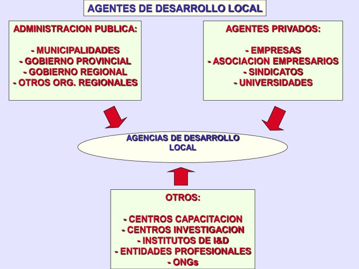 AGENTES DE DESARROLLO LOCAL