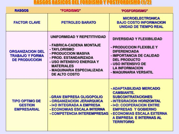 RASGOS BASICOS DEL FORDISMO Y POSTFORDISMO (1/2)