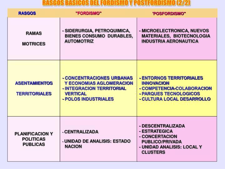 RASGOS BASICOS DEL FORDISMO Y POSTFORDISMO (2/2)