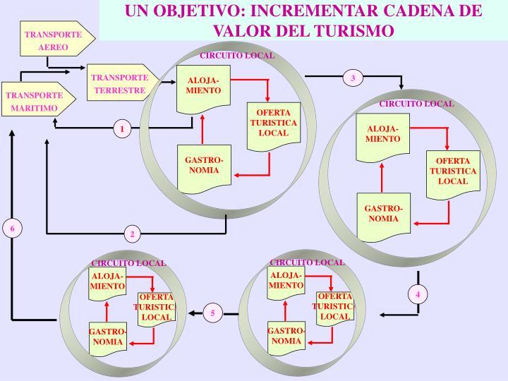 UN OBJETIVO: INCREMENTAR CADENA DE VALOR DEL TURISMO