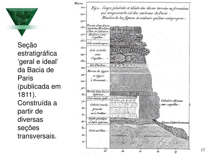 Seção estratigráfica 'geral e ideal' da Bacia de Paris (publicada em 1811). Construída a partir de diversas seções transversais.