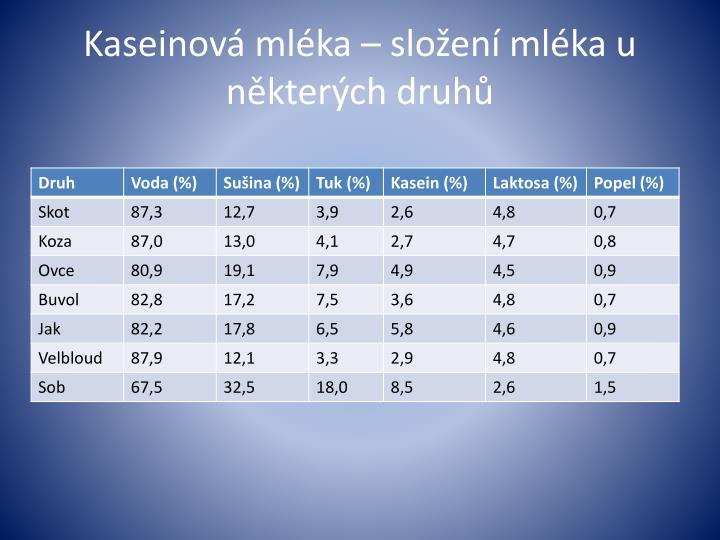 Kaseinová