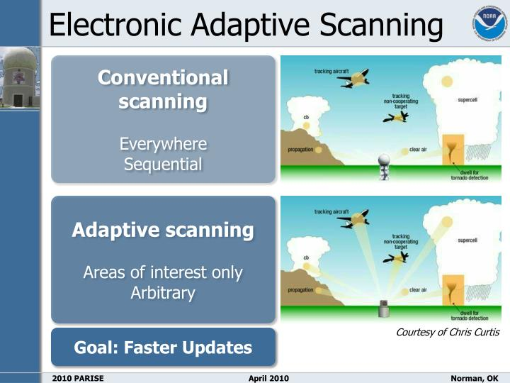 Electronic Adaptive Scanning