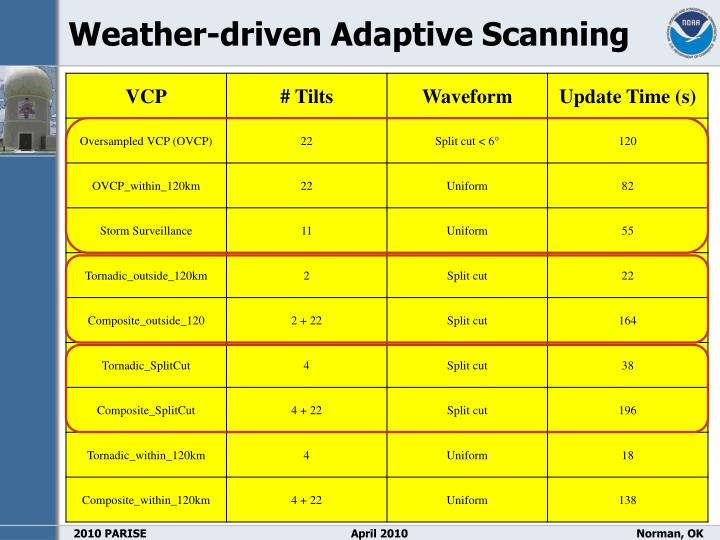 Weather-driven Adaptive