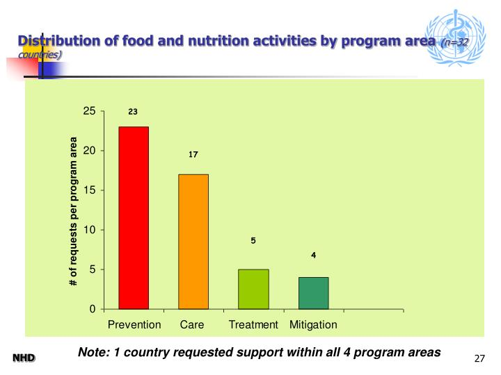 Distribution of food and nutrition activities by program area