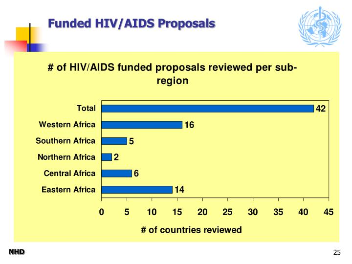 Funded HIV/AIDS Proposals