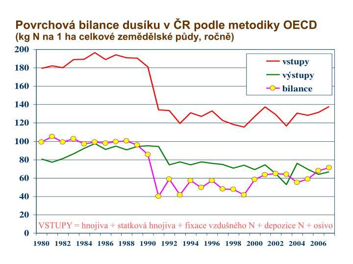 Povrchová bilance dusíku v ČR podle metodiky OECD