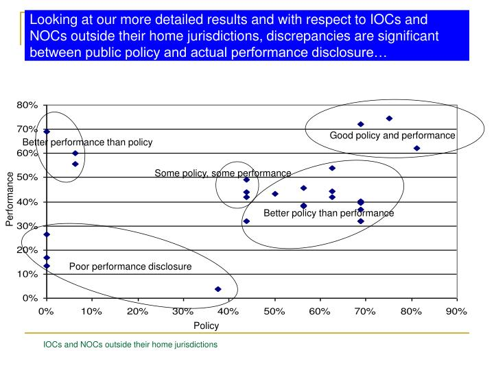 Looking at our more detailed results and with respect to IOCs and NOCs outside their home jurisdictions, discrepancies are significant between public policy and actual performance disclosure…