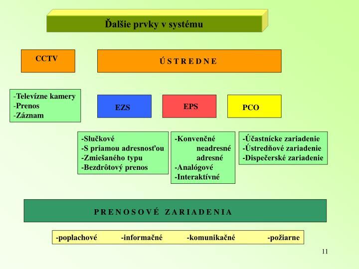 Ďalšie prvky v systému